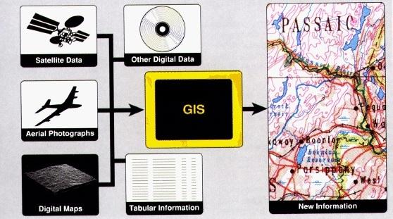 GIS-WhatIs
